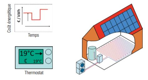 CSTC-flexibilite-energetique-temperature-batiment-inoccupe