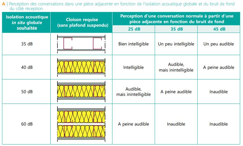 CSTC-isolation-acoustique-perception-des-conversations