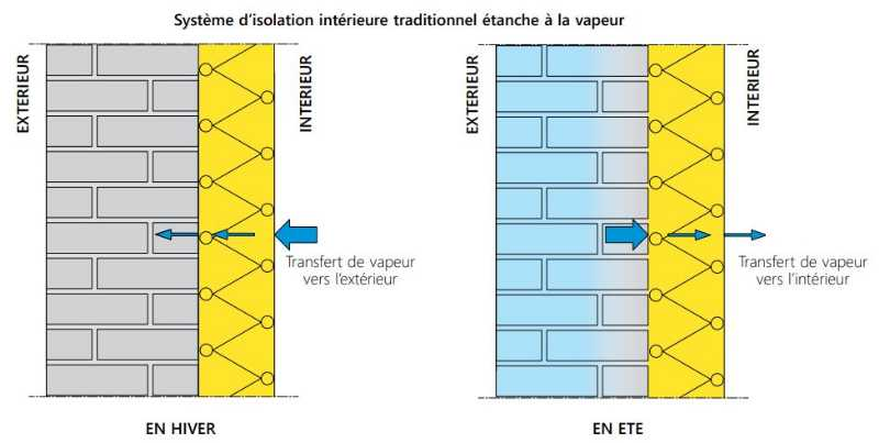 CSTC-systeme-isolation-traditionnel-etanche-vapeur
