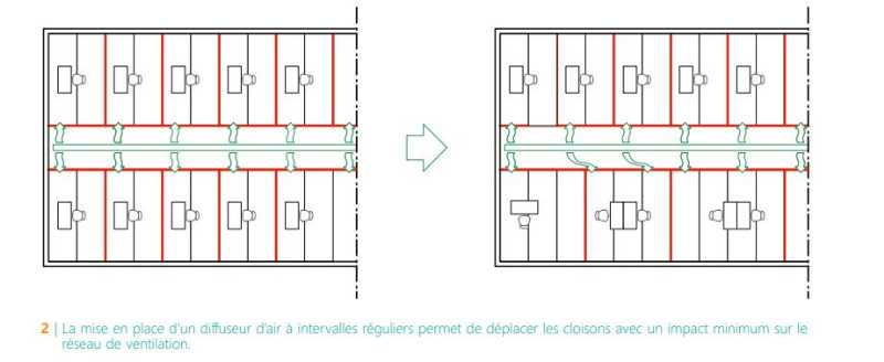 CSTC-ventilation-diffuseurs-air-intervallles-réguliers-modification-cloison