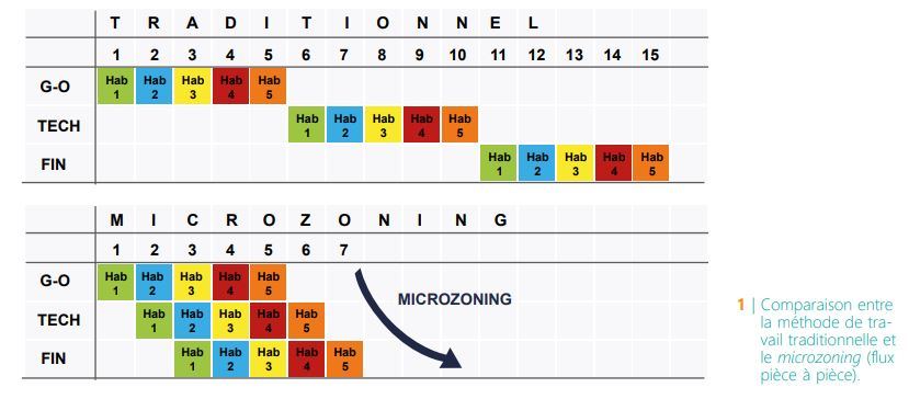 CSTC-Lean-comparaison-methode-traditionnelle-et-microzoning